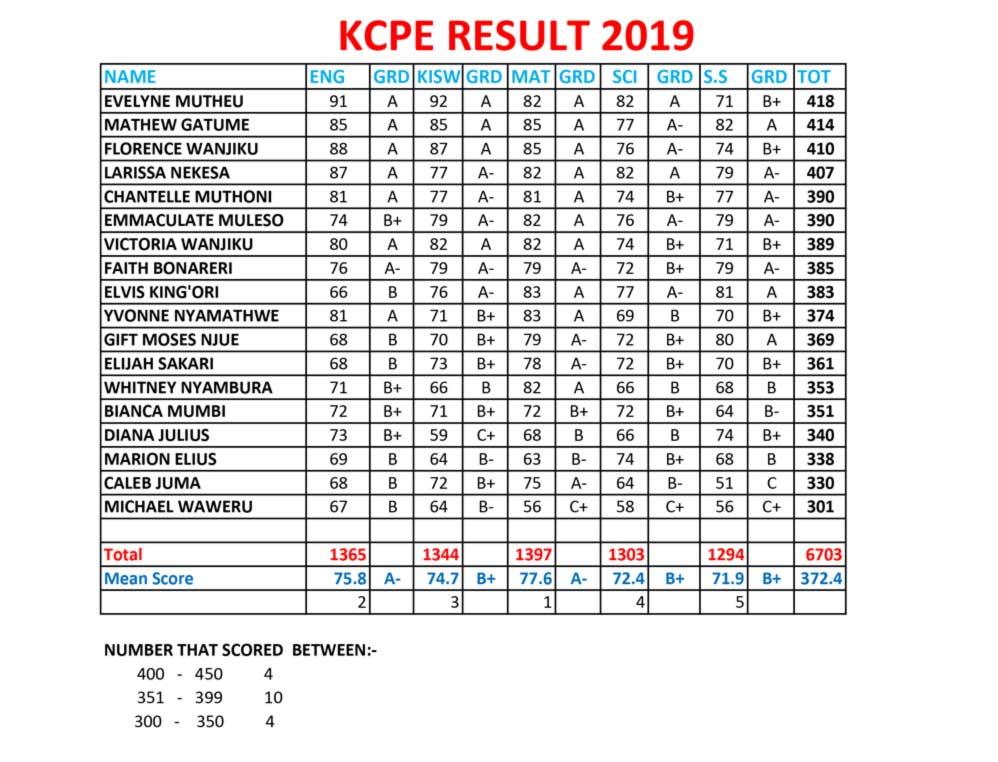 Thorngrove-Schools-Kitengela-2019-KCPE-Results